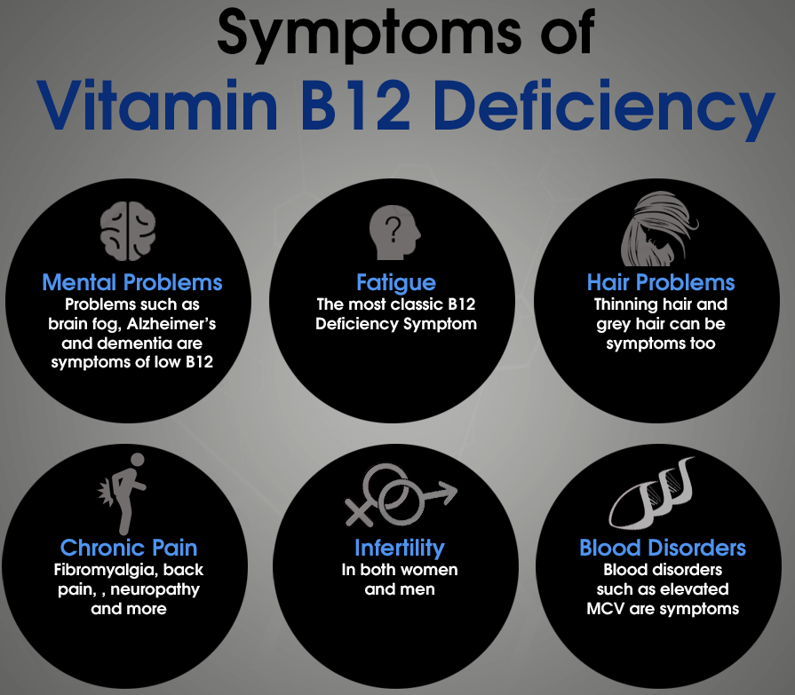 An illustration explaining the symptoms of a B-12 deficiency